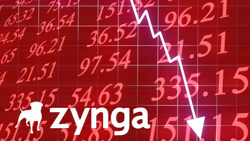 Zynga Stock Drops 41%