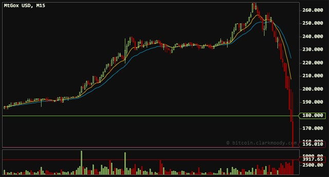 Bitcoin's Roller Coaster Day