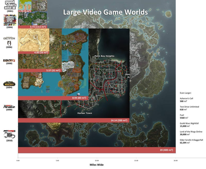 It's Not The Size Of The Game World, But How You Use It