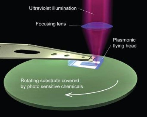 Scientist's Flying Plasmonic Lens Could Make Chips Ten Times Denser