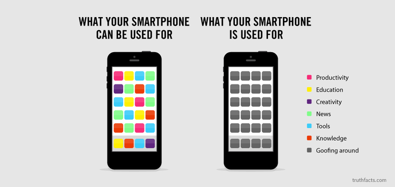 What You Really Use Your Smartphone For