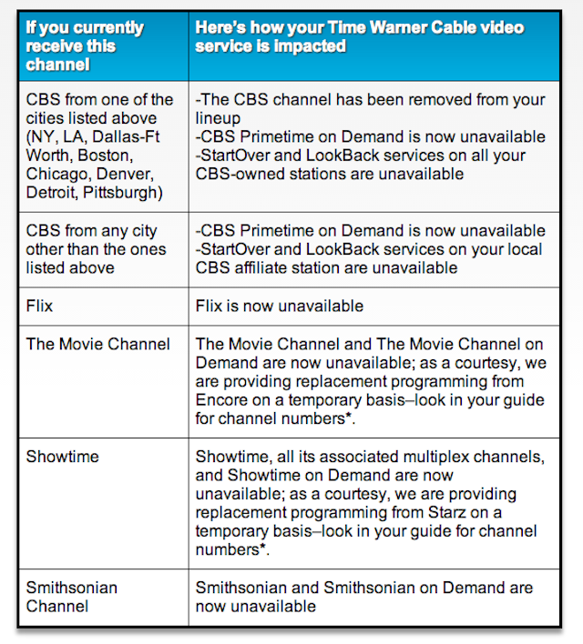 Time Warner Cable Just Removed CBS and Showtime (Updated: Maybe No?)