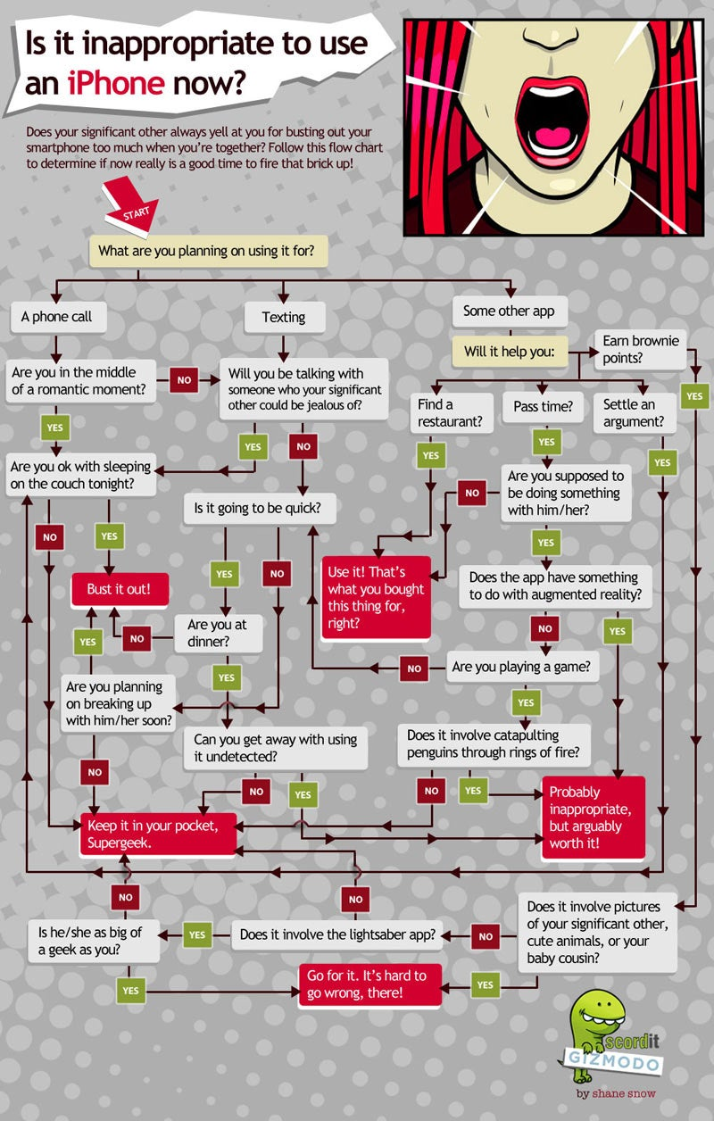 A Romance Flowchart: When Is It Inappropriate to Use Your iPhone?