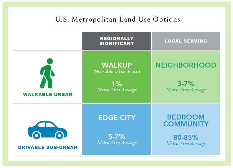 The More Walkable a City Is, the More Money It Makes