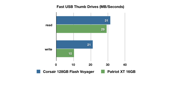 Corsair Flash Voyager 128GB USB Drive: As Big and Fast As a Small Fish