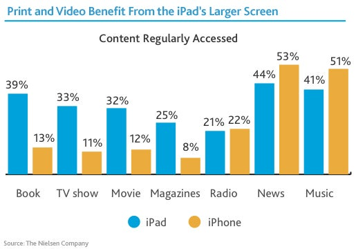 A Third of iPad Users Have Never Downloaded an App?