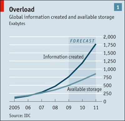 Big Data, Big Problems: The Trouble With Storage Overload