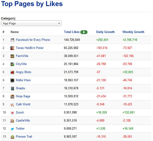 Zynga Games Lose a Couple Hundred Thousand Fans in the Facebook Fake Account Purge