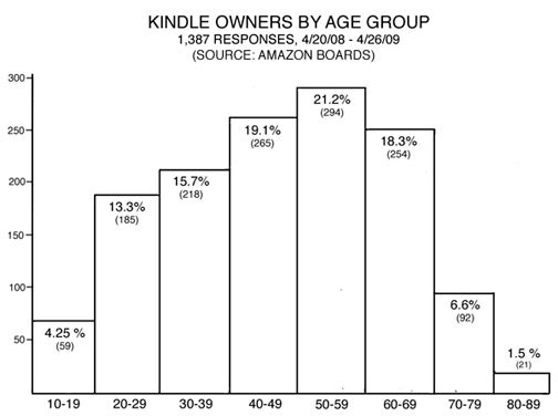 70% of Kindle Owners Are over 40?