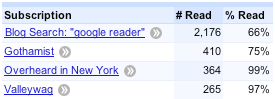 Track your reading trends with Google Reader