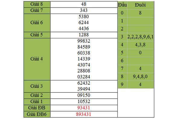 Dự đoán KQXSMN – xổ số Bình Thuận ngày hôm nay 26/3/2015