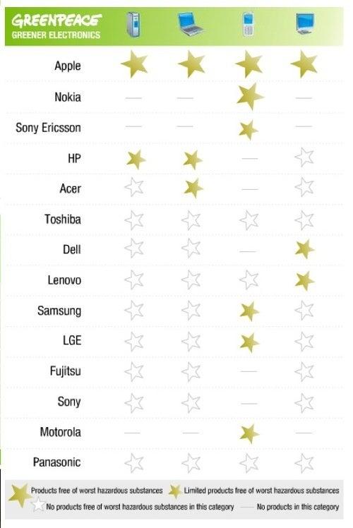 Greenpeace Ranks Apple Highest Among Tech Companies: Whaaaaa?