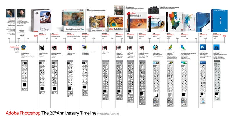 The Definitive Photoshop Timeline