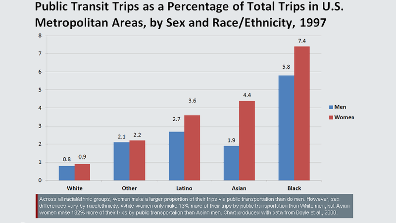 Why are women more likely to use public transportation than men?