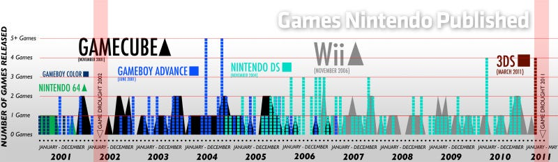 The Nintendo Game Drought Means One Thing: Get Ready for Wii 2