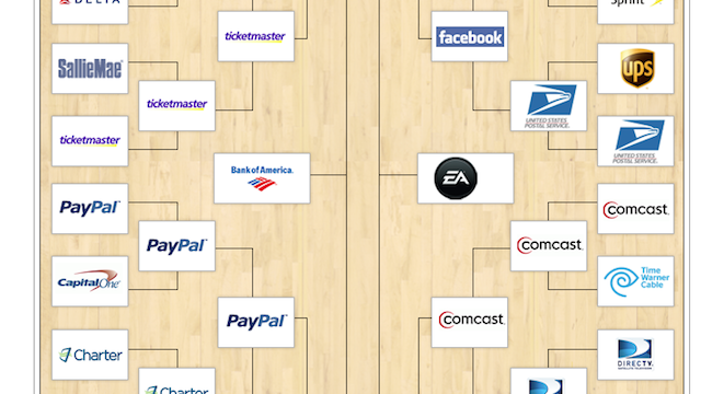 EA Makes The Final Round of 'Worst Company in America' Contest