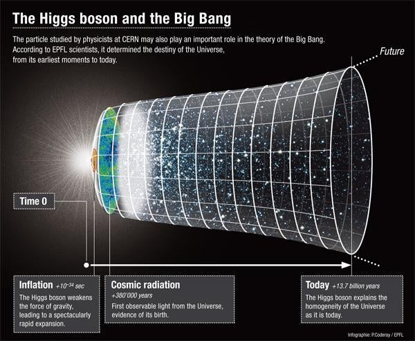 The Higgs boson might explain the origins of the universe and dark energy