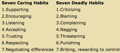 Seven Destructive Habits that Kill Solid Communication