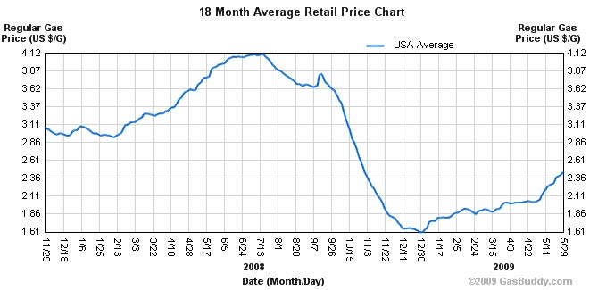 Gas Prices Continue To Rise, U.S. Average Reaches $2.45