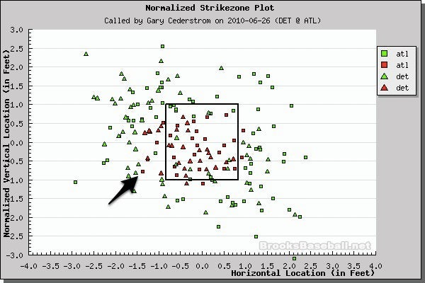 Better Know An Umpire: Gary Cederstrom