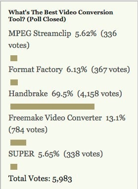 Most Popular Video Converter: Handbrake