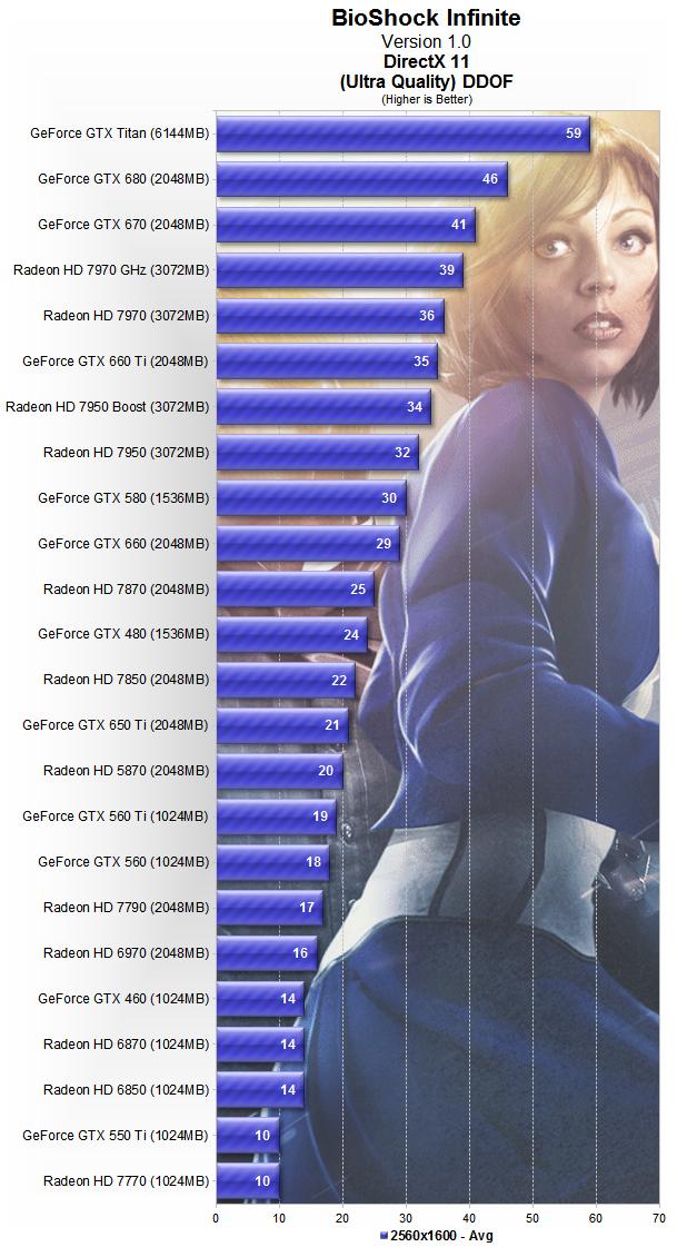 BioShock Infinite PC Performance, Benchmarked