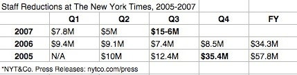 The Buyouts At The 'New York Times'