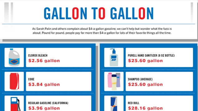 Sure, you've been paying more at the pump for gas lately. But how ...