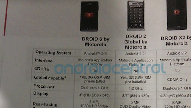Droid 3 Will Be Powered by Tegra 2 and Have Global Roaming Capabilities