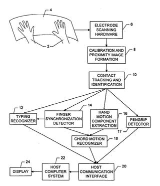 Patents: Apple Patent On Hand Gesture Control