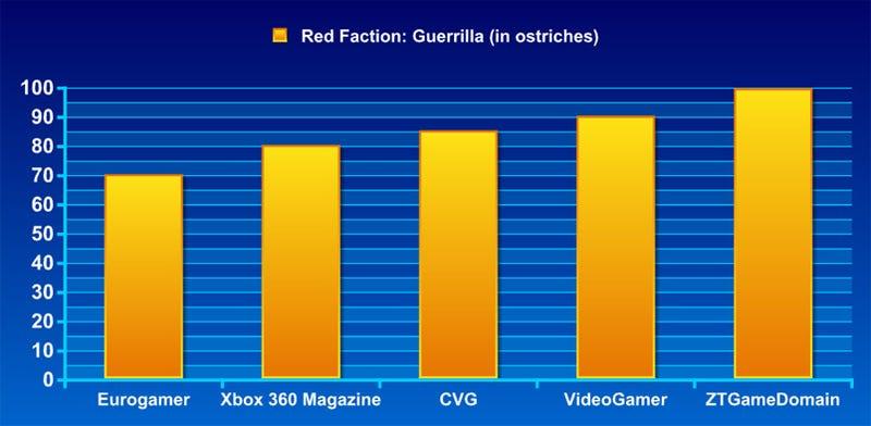 Frankenreview: Red Faction: Guerrilla