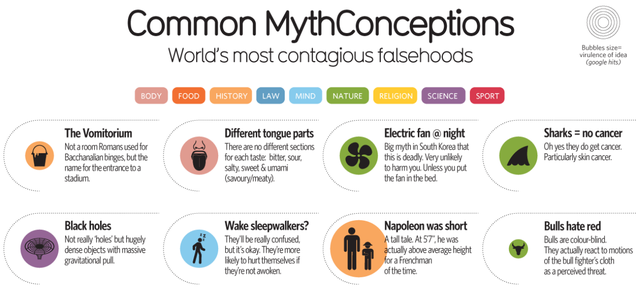 52 Of The World's Most Widespread Myths And Misconceptions, Debunked