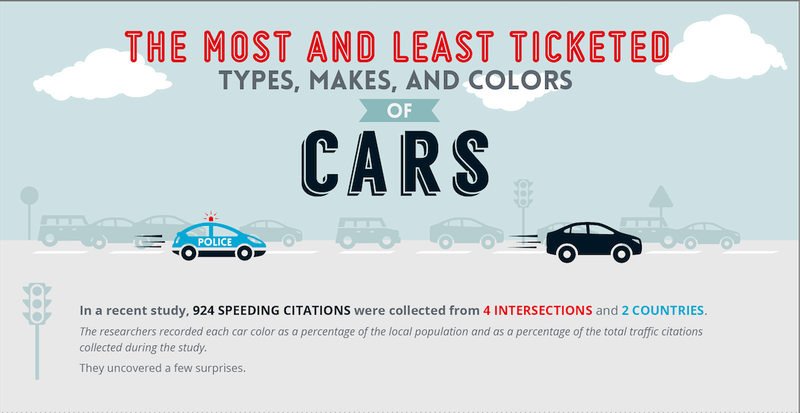 The Most Ticketed Cars In America Will Genuinely Surprise You