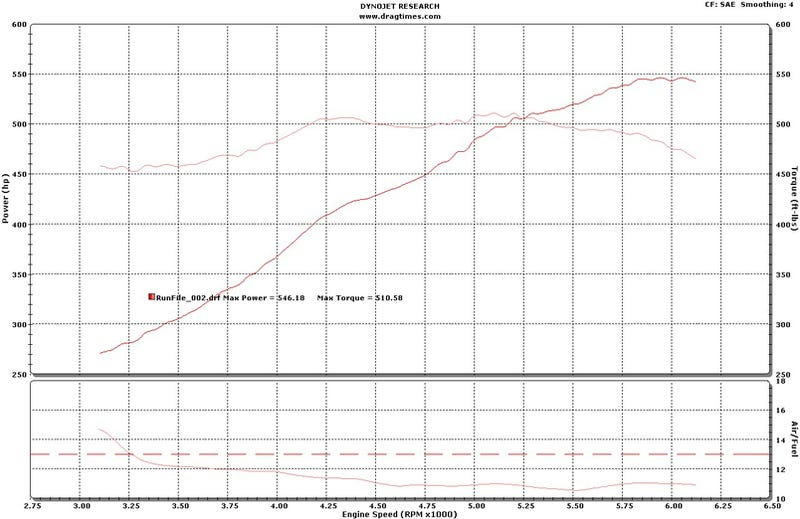 2009 Dodge Viper ACR Power Numbers A Wee Bit Off