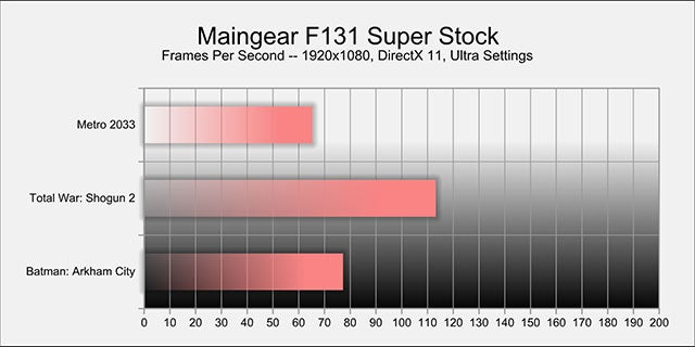 Maingear F131 Gaming PC: The Kotaku Review