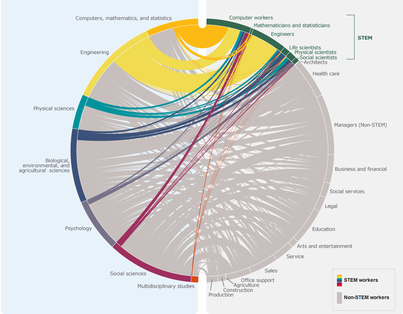 An Interactive Chart Showing Which Jobs STEM Majors Really End Up In