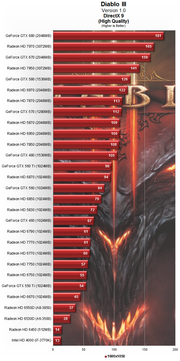 Which PC Hardware Works Best With Diablo III?