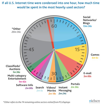 Gaming Surpasses Email In Time Spent Online