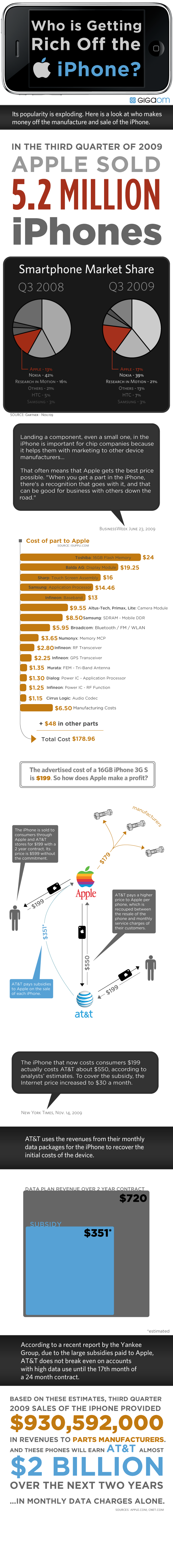 So Just Where Does All That iPhone Money Go?