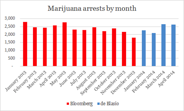 NYPD's Pot Possession Crusade Continues Under de Blasio
