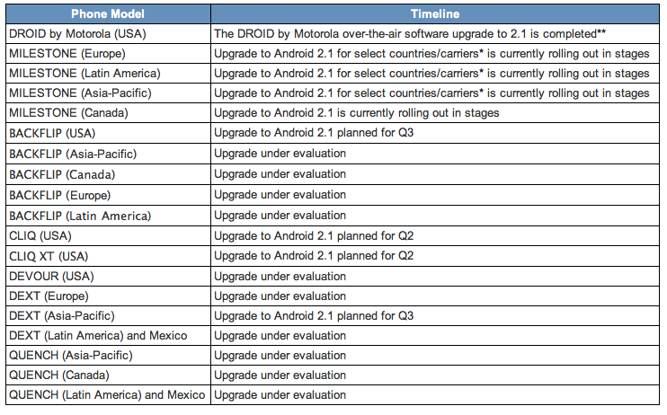Here's Motorola's Android Update Schedule