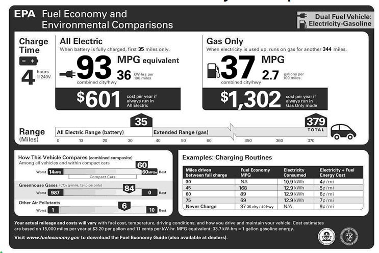Chevy Volt Fuel Economy: 60 MPG, Asterisks Included