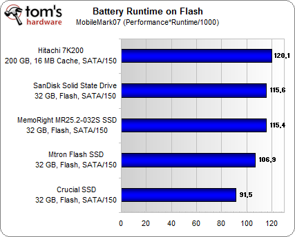 Swindled: Solid State Drives Don't Extend Battery Life, They Shorten It