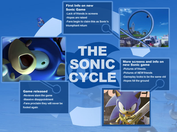 Sonic: Up's and Downs [Opinion]
