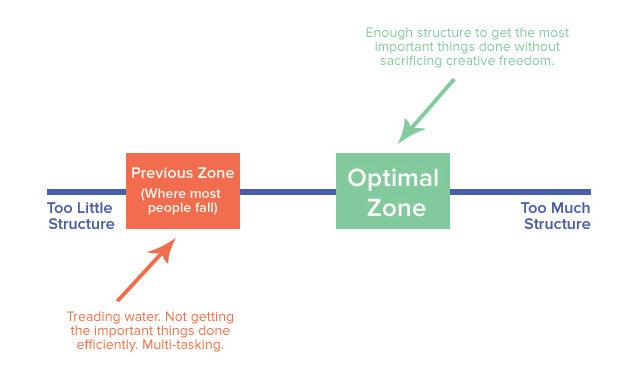 How to Find Balance Between High Productivity and Overworking