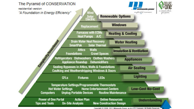 The Pyramid of Conservation Prioritizes Home Energy Savings Projects