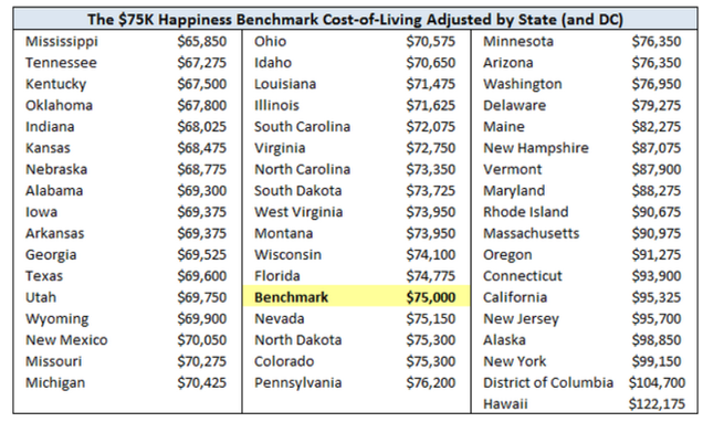"The ""Perfect"" Salary for Happiness, by State"