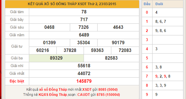 Dự đoán XSMN thu 2 tỉnh Đồng Tháp ngày 30/3/2015