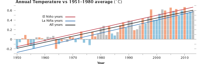 "Here's Why This Year's Cold Winter Doesn't ""Disprove"" Climate Change"