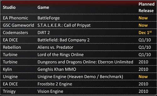 Here Are Your DirectX 11 Games